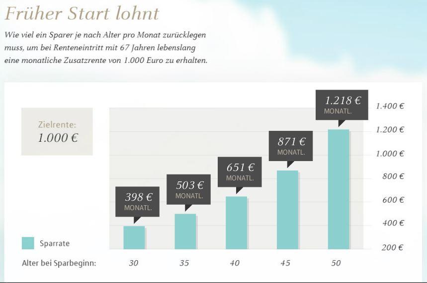 früher_start_lohnt